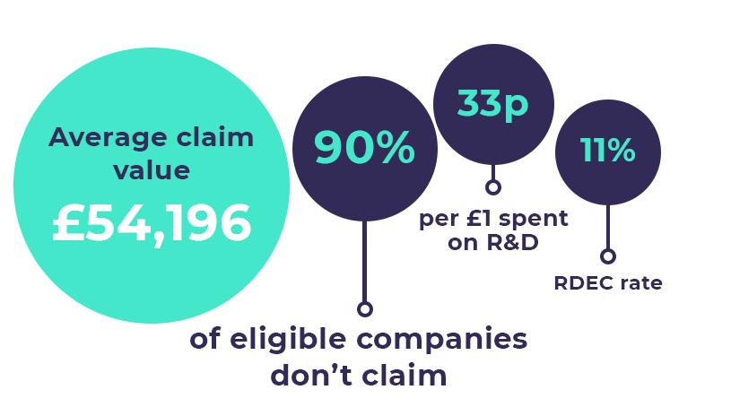 R&D tax relief statistics