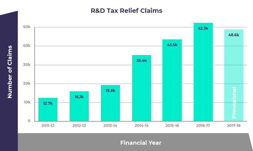 R&D tax relief claims 2018
