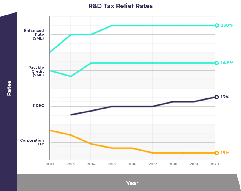 R&D Tax Relief Rates