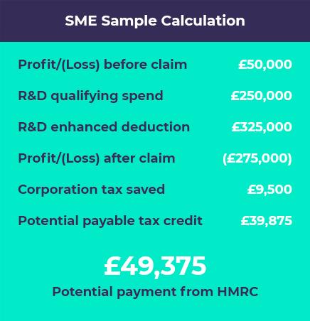 SME Tax Credits Calculator