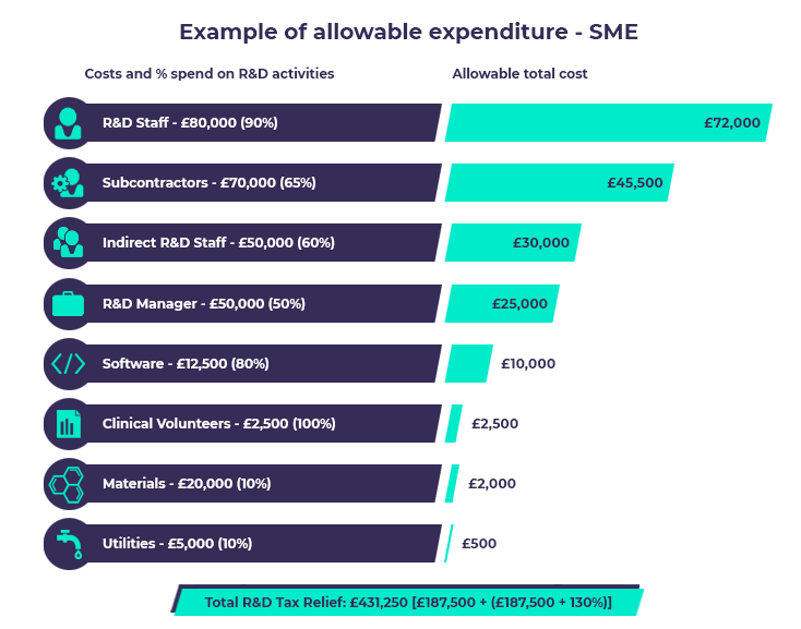 Example-of-allowabe-expenditure-SME