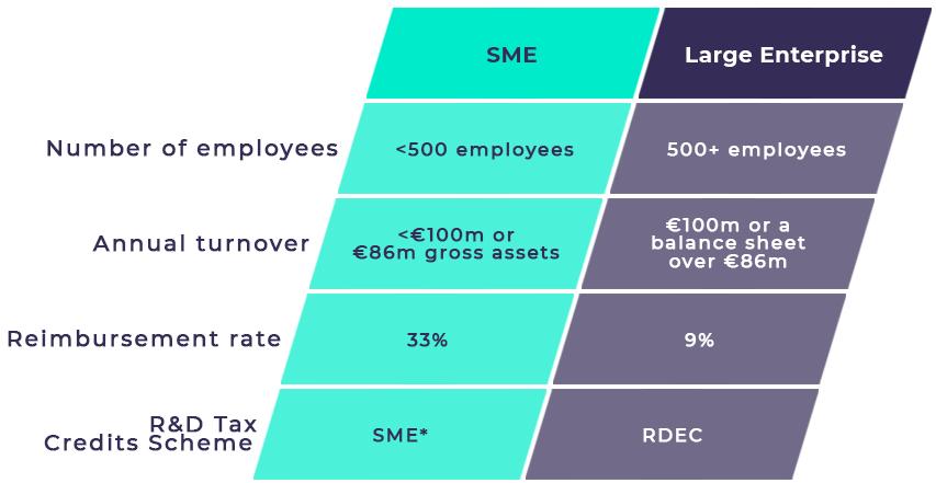 r&d tax credit scheme