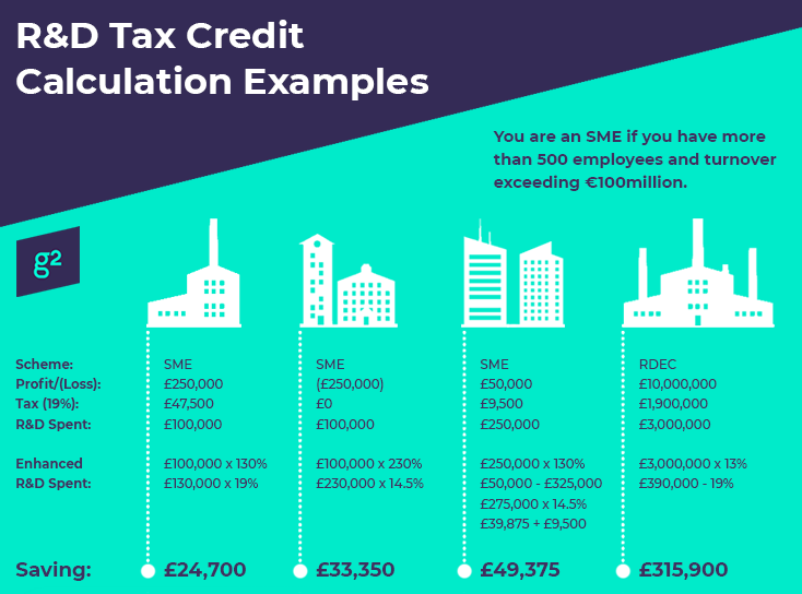 R&D Tax Credit Calculation Examples