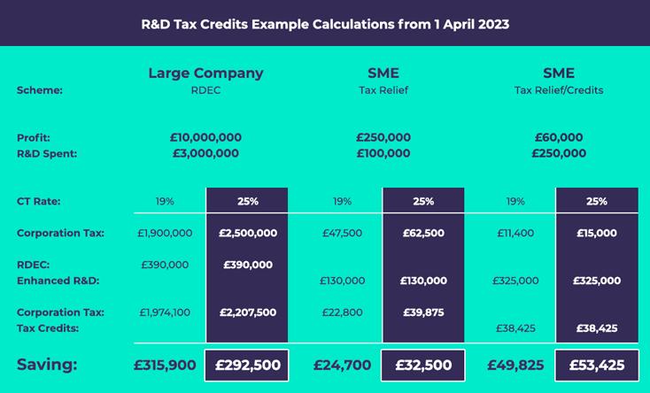 Budget R&D Tax Credit Calculation CT