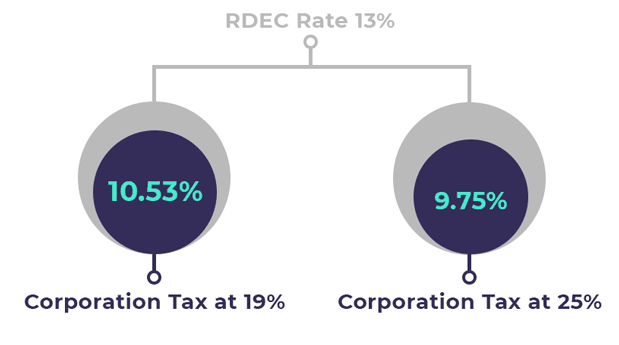RDEC Rate Corporation Rate